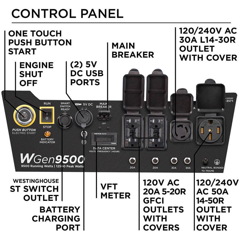 Westinghouse WGen9500 Heavy Duty Portable Generator Review 4